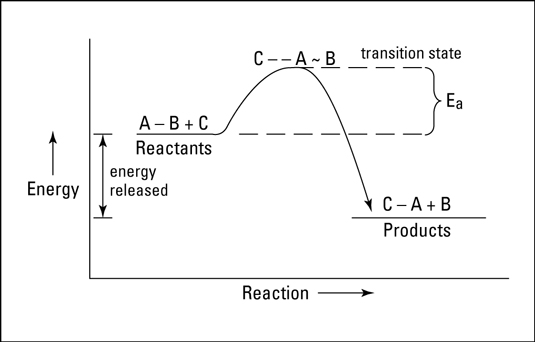 Exothermic reaction of A-B +C-->C-A + B.