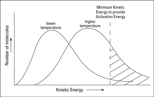 The effect of temperature on the kinetic energy of reactants.