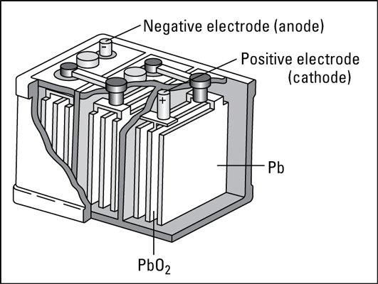 The automobile (lead storage) battery.