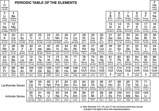 The Periodicity Of Chemical Elements Dummies