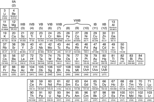The Periodic Table Metals Nonmetals And Metalloids