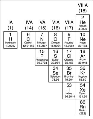 The periodic table metals nonmetals and metalloids dummies the nonmetals in the periodic table urtaz Images