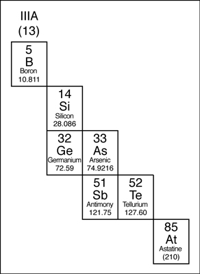 The metalloids in the periodic table.