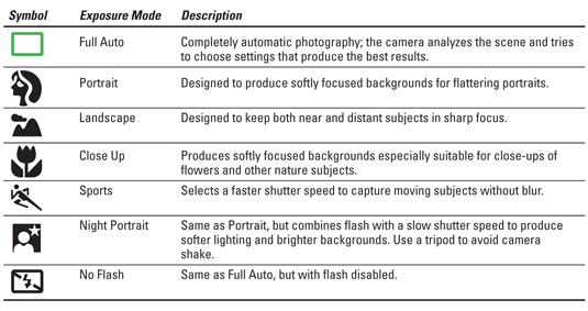 Canon rebel xt / xsi operating guide help wiki.