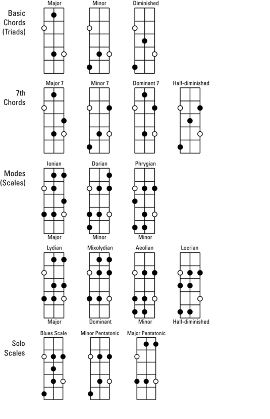 Bass Guitar For Dummies Cheat Sheet - dummies