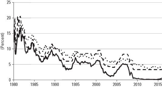 1701_Interest-Rates