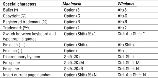 Indesign Cs4 Keyboard Shortcuts For Special Characters