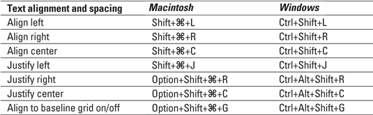 InDesign CS4 Keyboard Shortcuts for Aligning and Spacing