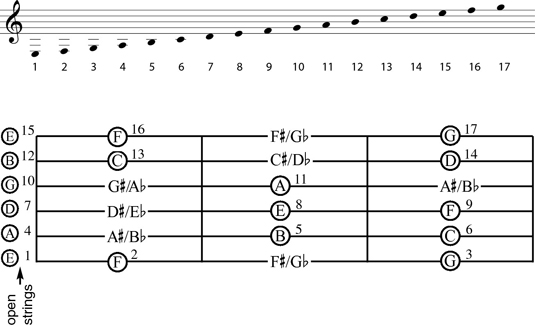 "The first string position being ""open,"" the first four frets of the guitar neck are shown."