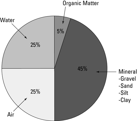 The best garden soil should have proper balance of minerals, water, organic matter, and air.