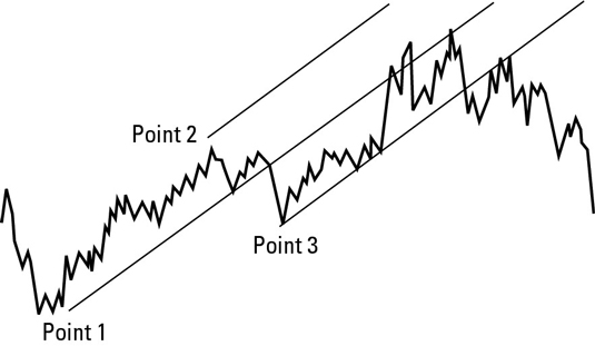 A pitchfork makes a channel around the main trendline.