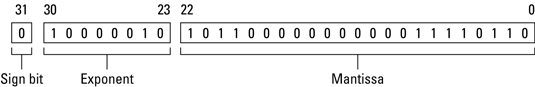 A floating-point number stored as a binary value.