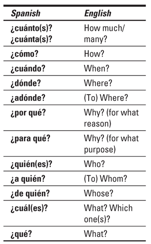 List of questions in Spanish and English.