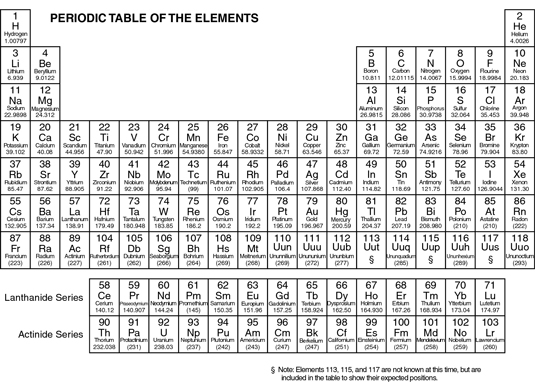 Periodic table of elements dummies image0g urtaz Image collections