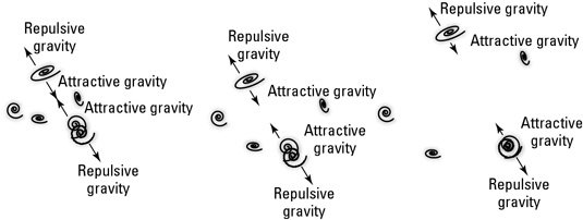 Repulsive gravity pushes galaxies apart, but attractive gravity tries to pull them together.