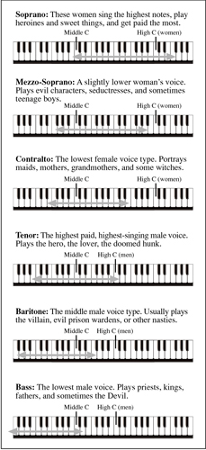Opera Voices and Their Ranges - dummies