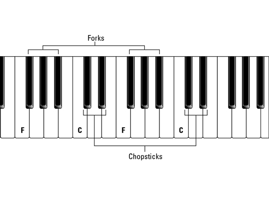how to identify the keys on a piano - dummies