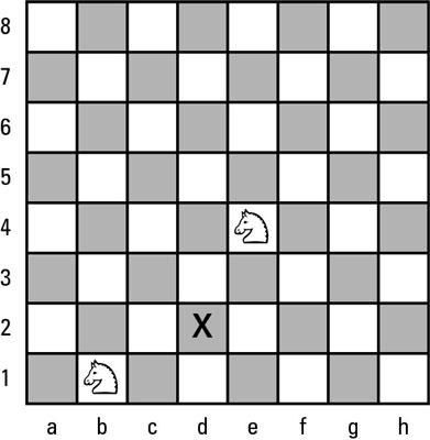 Both knights can move to the square marked by X.