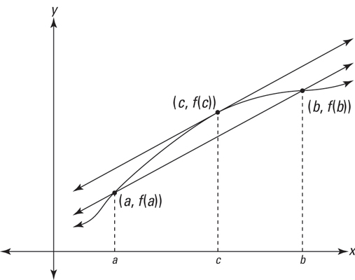An illustration of the mean value theorem.