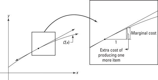 how to get variable cost in economics