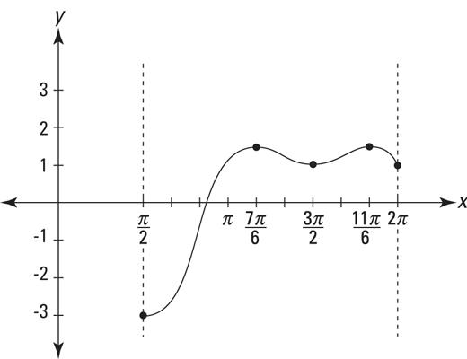The graph of <i/></noscript>h(x)<i> </i><i>=</i><i> </i>cos<i> </i>(2<i>x</i>)<i> </i><i>–</i><i> </i> <div class=