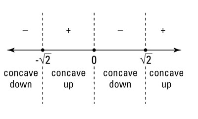 How To Locate Intervals Of Concavity And Inflection Points Dummies
