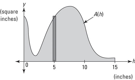 """This shaded <i/></noscript>area gives you the <i>volume</i> of the base of the lamp.""""/> <div class="""