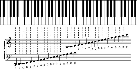 image regarding Grand Staff Printable referred to as The Grand Employees and Ledger Traces of Piano Tunes - dummies