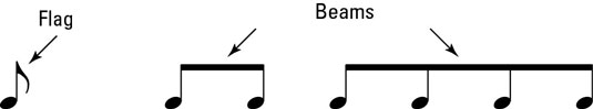 Flags on eighth notes become beams.
