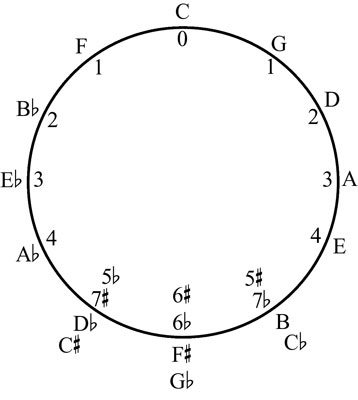 The Circle of Fifths with the letter names for each possible home key.
