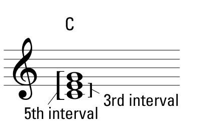 This C chord is a simple triad.