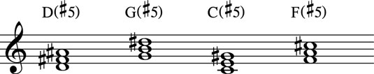 Augmented chords raise the fifth one half-step.