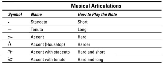 How to Articulate Your Piano Playing - dummies