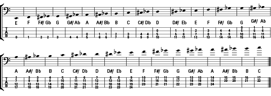 How musical notes correspond to tablature.