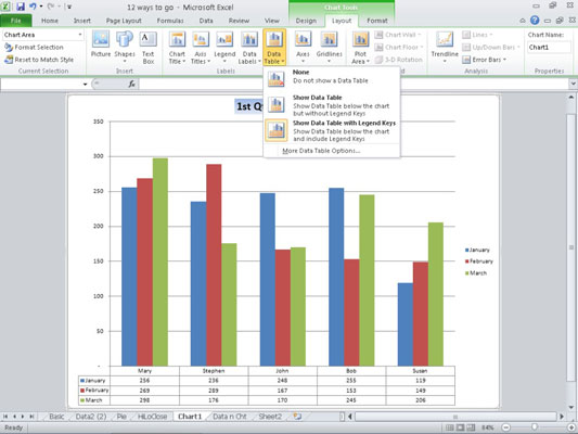 How to add a data table to an excel 2010 chart dummies 2on the chart tools layout tab click the data table button in the labels group ccuart Choice Image