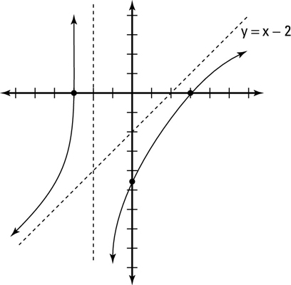 How to Graph a Rational Function When the Numerator Has the Higher ...