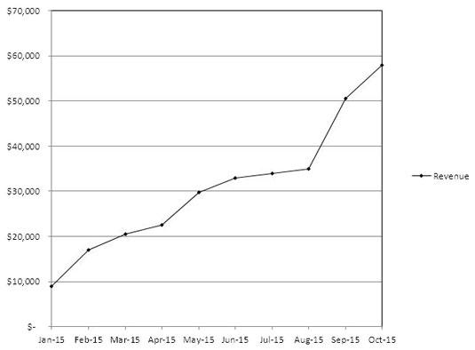2201_Chart