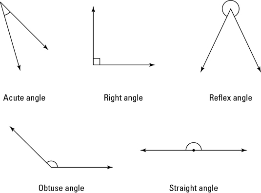 Getting to Know Angles - dummies