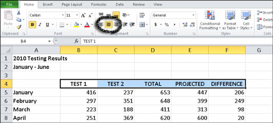 Excel's horizontal alignment options. The data in cells B4 through F4 are centered horizontally.