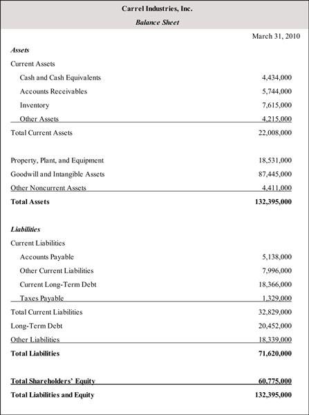 other assets balance sheet