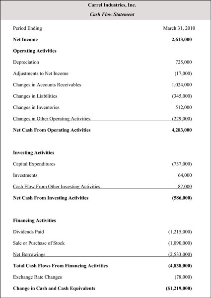 operating activities the cash flow statement starts with the net income from the income statement making it the top line