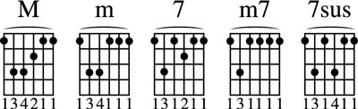 Moveable chords with the root on the 6th string.
