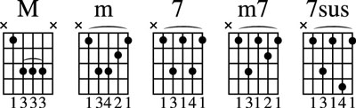 Moveable chords with the root on the 5th string.