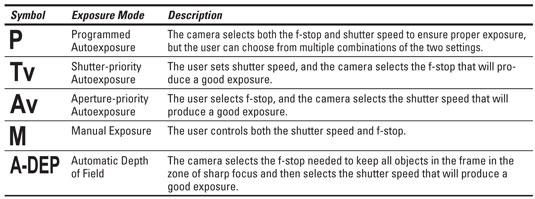 canon eos rebel xs 1000d for dummies cheat sheet dummies rh dummies com canon 1000d manual mode canon 1000d manual mode