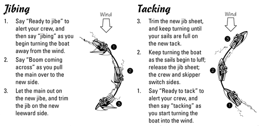 Sailing For Dummies Cheat Sheet Dummies