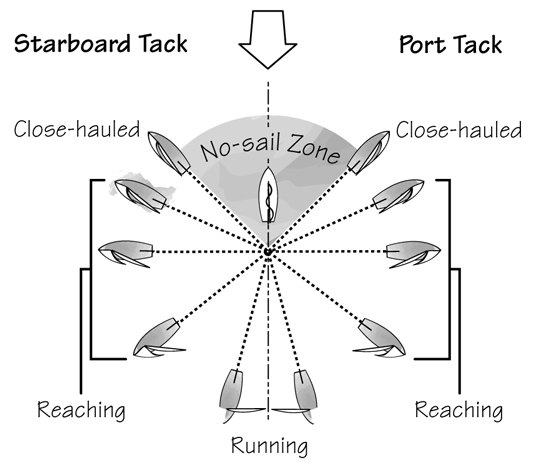 sail positions and their names