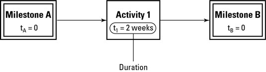 The three symbols in an activity-on-node network diagram, with <i/></noscript>t representing duration.&#8221;/> <div class=