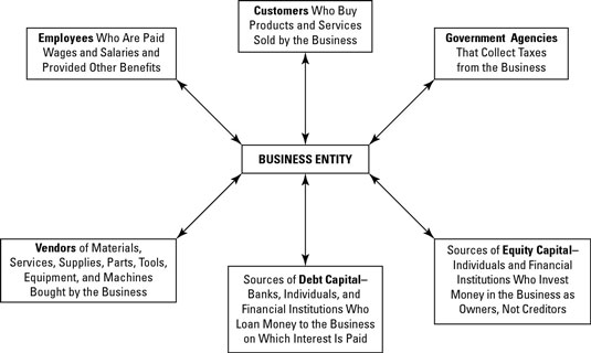 Transactions between a business and the parties it deals with.