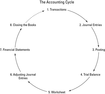 The Eight Steps of the Accounting Cycle - dummies