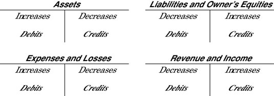 Rules for debits and credits.